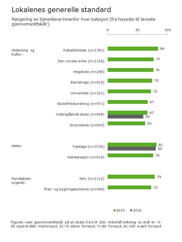 Lokalenes generelle standard Figuren viser gjennomsnittskår på en skala fra 0 til 100. Anbefalt tolkning av skår er: 0- 50 nøytral eller misfornøyd, 5