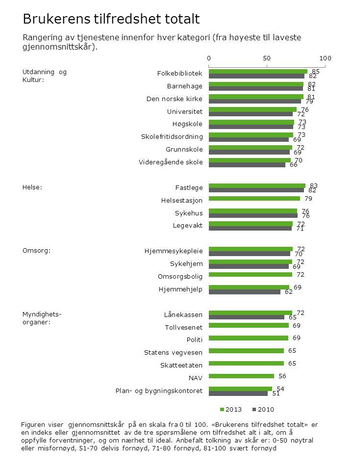 Brukerens tilfredshet totalt Figuren viser gjennomsnittskår på en skala fra 0 til 100.