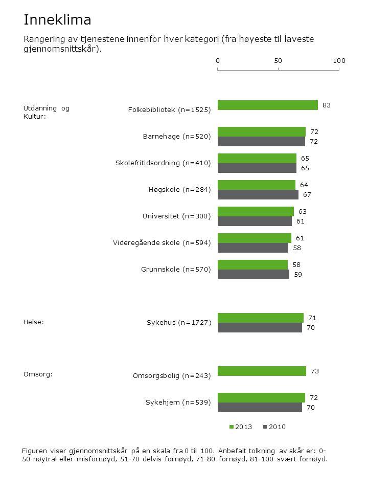 Inneklima Figuren viser gjennomsnittskår på en skala fra 0 til 100.
