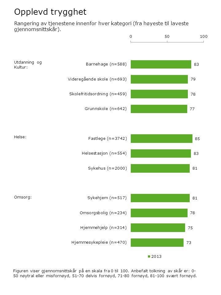Opplevd trygghet Figuren viser gjennomsnittskår på en skala fra 0 til 100. Anbefalt tolkning av skår er: 0- 50 nøytral eller misfornøyd, 51-70 delvis