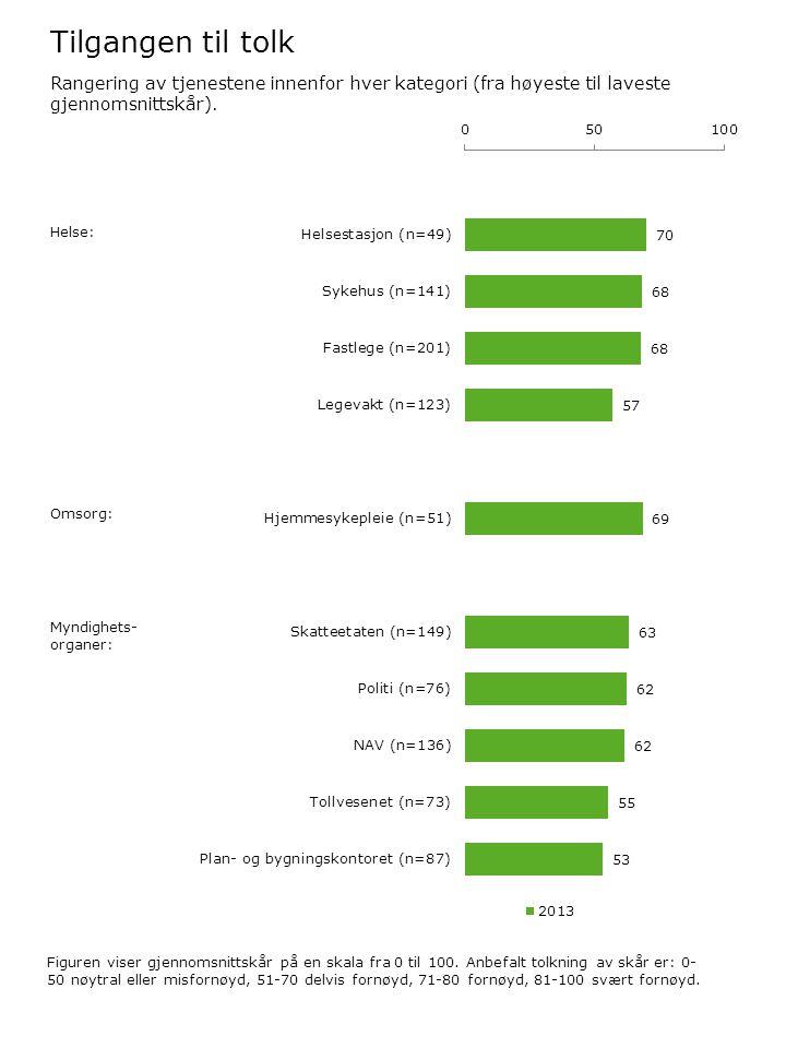 Tilgangen til tolk Figuren viser gjennomsnittskår på en skala fra 0 til 100. Anbefalt tolkning av skår er: 0- 50 nøytral eller misfornøyd, 51-70 delvi