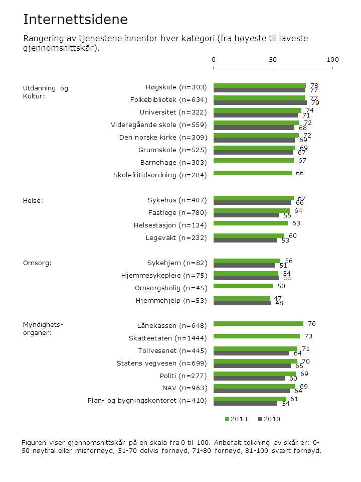 Internettsidene Figuren viser gjennomsnittskår på en skala fra 0 til 100. Anbefalt tolkning av skår er: 0- 50 nøytral eller misfornøyd, 51-70 delvis f