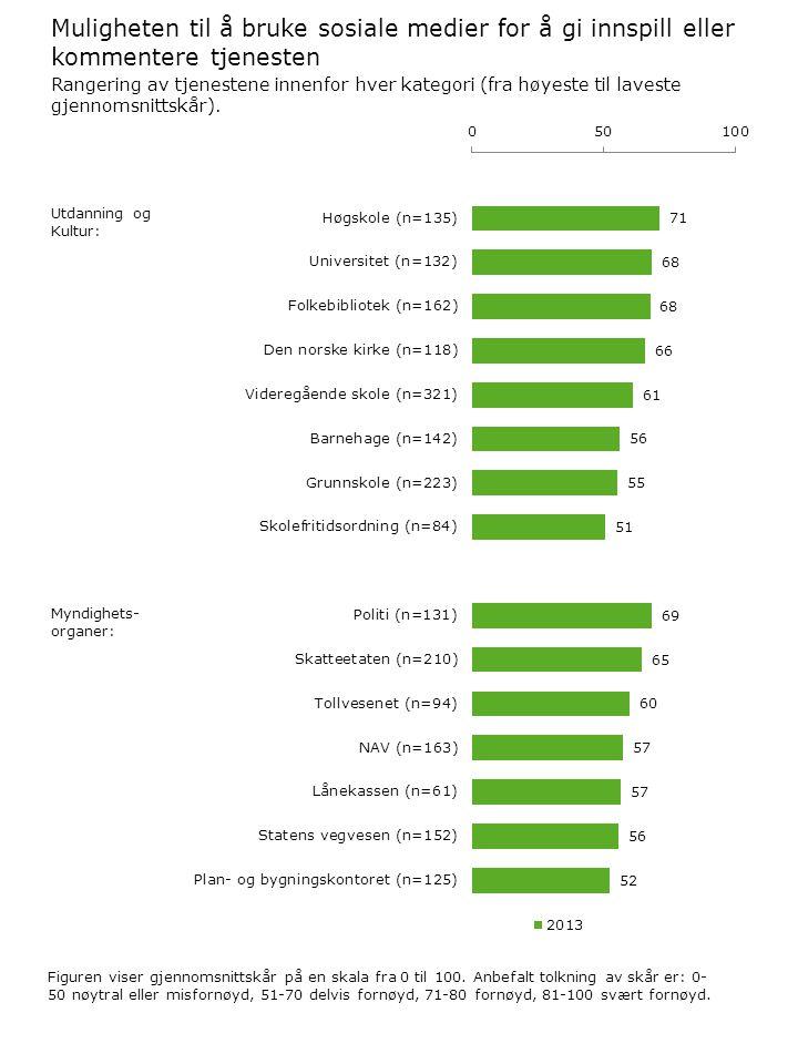 Muligheten til å bruke sosiale medier for å gi innspill eller kommentere tjenesten Figuren viser gjennomsnittskår på en skala fra 0 til 100.