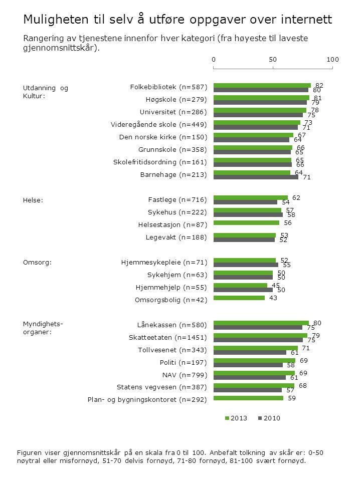 Muligheten til selv å utføre oppgaver over internett Utdanning og Kultur: Helse: Omsorg: Myndighets- organer: Rangering av tjenestene innenfor hver kategori (fra høyeste til laveste gjennomsnittskår).