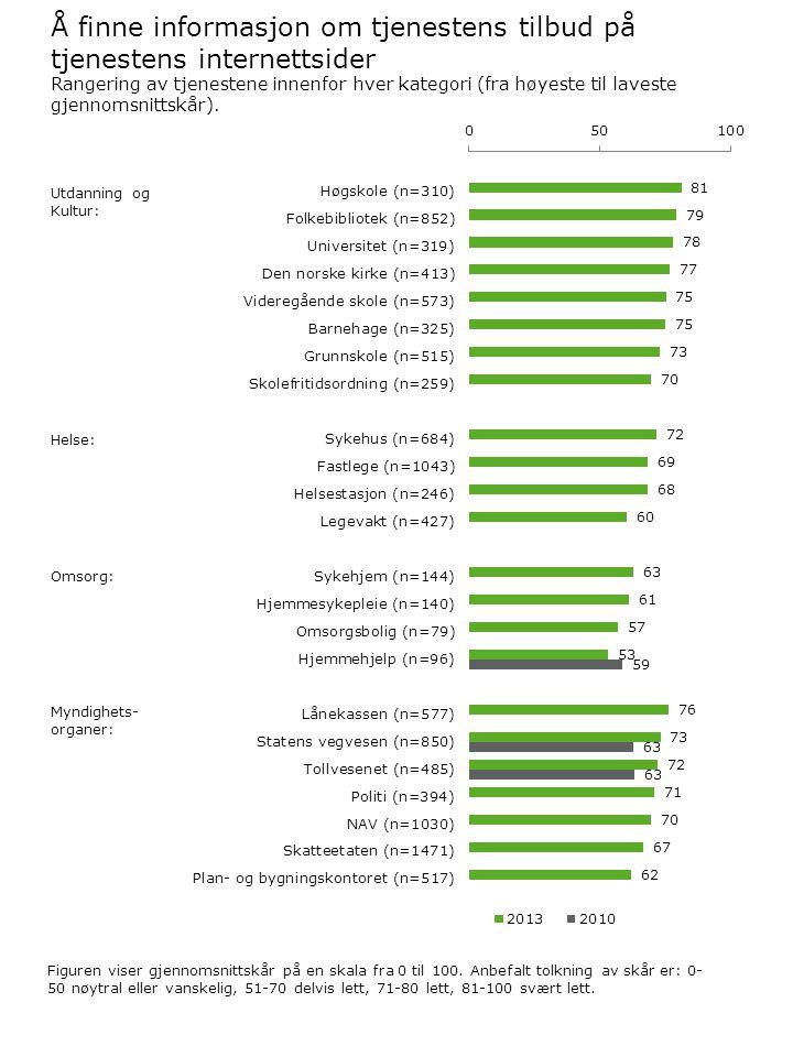 Å finne informasjon om tjenestens tilbud på tjenestens internettsider Figuren viser gjennomsnittskår på en skala fra 0 til 100. Anbefalt tolkning av s