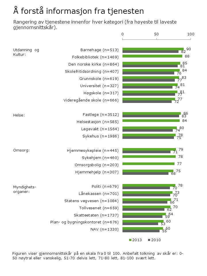 Å forstå informasjon fra tjenesten Figuren viser gjennomsnittskår på en skala fra 0 til 100. Anbefalt tolkning av skår er: 0- 50 nøytral eller vanskel