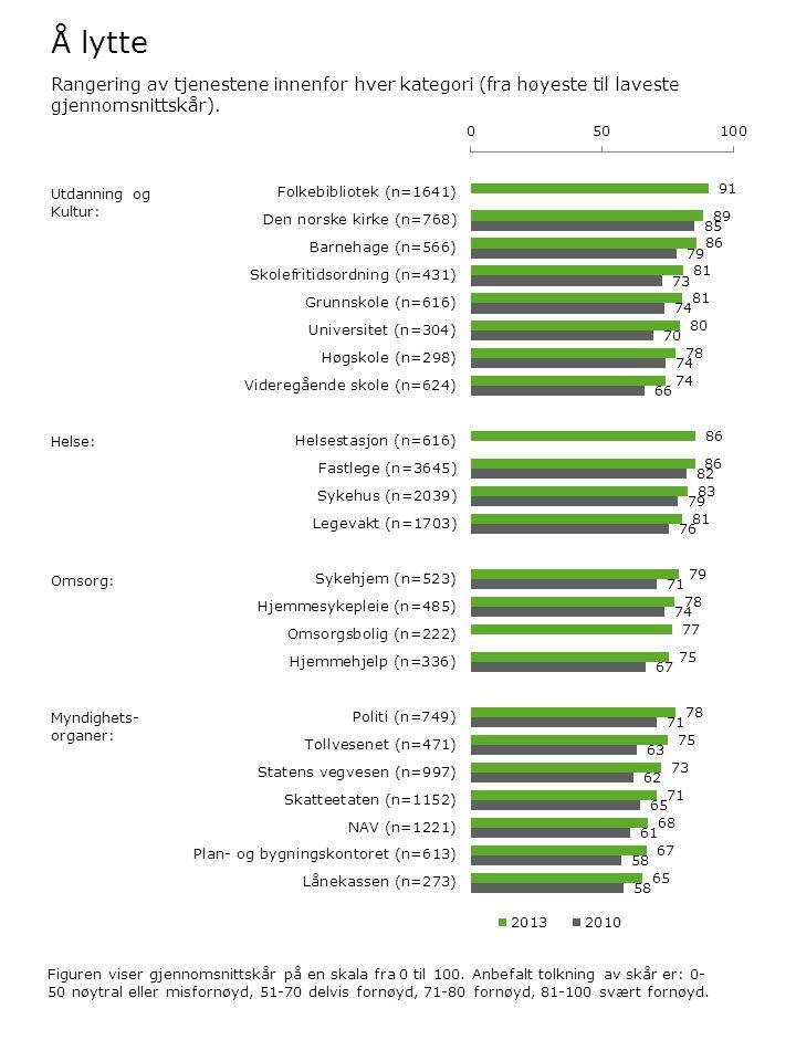 Å lytte Figuren viser gjennomsnittskår på en skala fra 0 til 100. Anbefalt tolkning av skår er: 0- 50 nøytral eller misfornøyd, 51-70 delvis fornøyd,