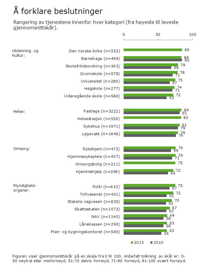 Å forklare beslutninger Figuren viser gjennomsnittskår på en skala fra 0 til 100. Anbefalt tolkning av skår er: 0- 50 nøytral eller misfornøyd, 51-70