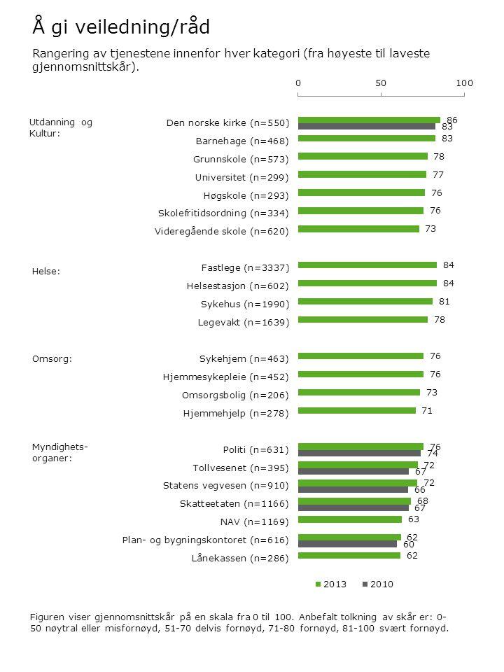 Å gi veiledning/råd Figuren viser gjennomsnittskår på en skala fra 0 til 100. Anbefalt tolkning av skår er: 0- 50 nøytral eller misfornøyd, 51-70 delv