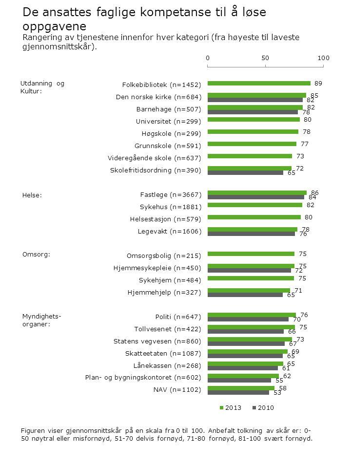 De ansattes faglige kompetanse til å løse oppgavene Figuren viser gjennomsnittskår på en skala fra 0 til 100. Anbefalt tolkning av skår er: 0- 50 nøyt