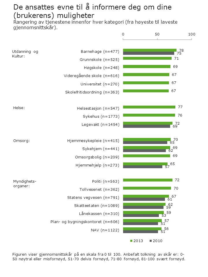 De ansattes evne til å informere deg om dine (brukerens) muligheter Figuren viser gjennomsnittskår på en skala fra 0 til 100.