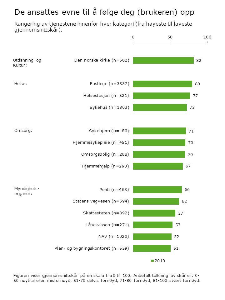 De ansattes evne til å følge deg (brukeren) opp Figuren viser gjennomsnittskår på en skala fra 0 til 100. Anbefalt tolkning av skår er: 0- 50 nøytral