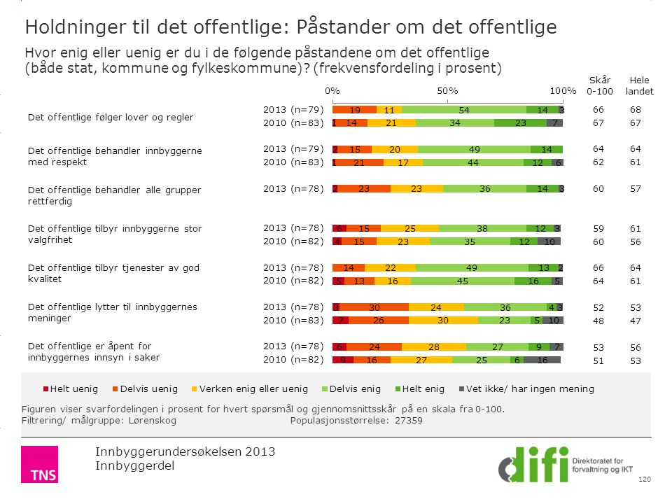 3.14 X AXIS 6.65 BASE MARGIN 5.95 TOP MARGIN 4.52 CHART TOP 11.90 LEFT MARGIN 11.90 RIGHT MARGIN Innbyggerundersøkelsen 2013 Innbyggerdel Figuren vise