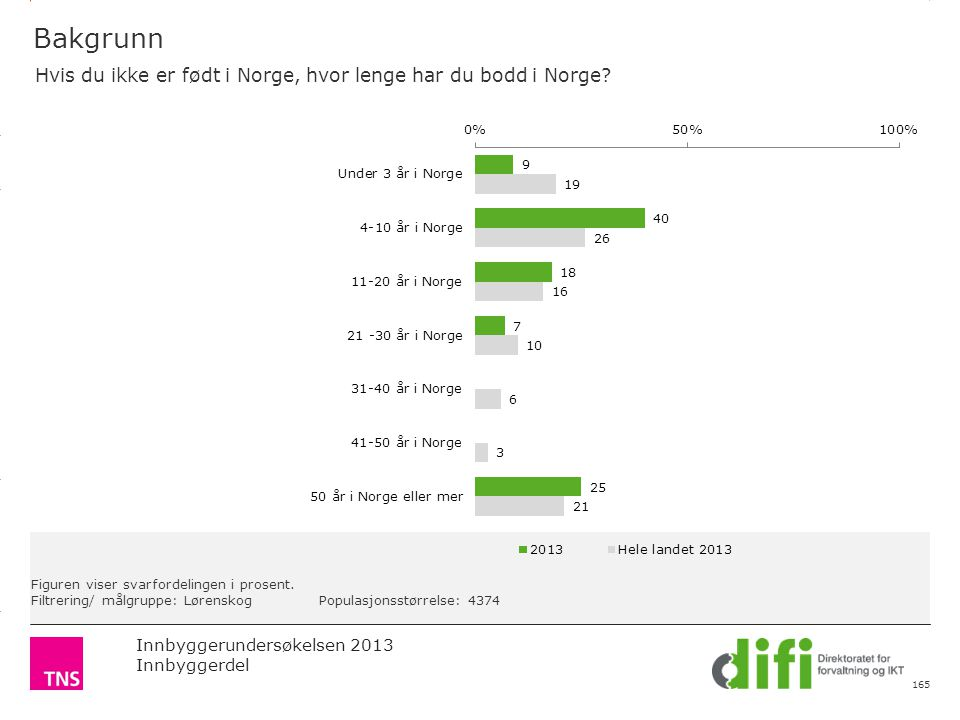 3.14 X AXIS 6.65 BASE MARGIN 5.95 TOP MARGIN 4.52 CHART TOP 11.90 LEFT MARGIN 11.90 RIGHT MARGIN Innbyggerundersøkelsen 2013 Innbyggerdel Figuren viser svarfordelingen i prosent.