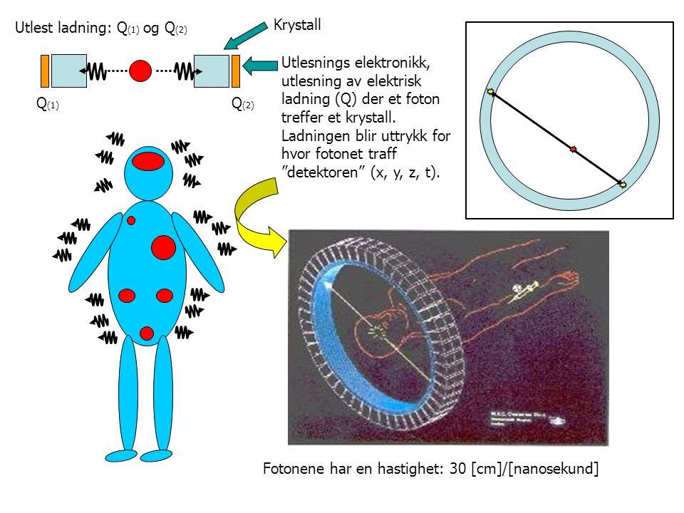"""Krystall Utlesnings elektronikk, utlesning av elektrisk ladning (Q) der et foton treffer et krystall. Ladningen blir uttrykk for hvor fotonet traff """"d"""