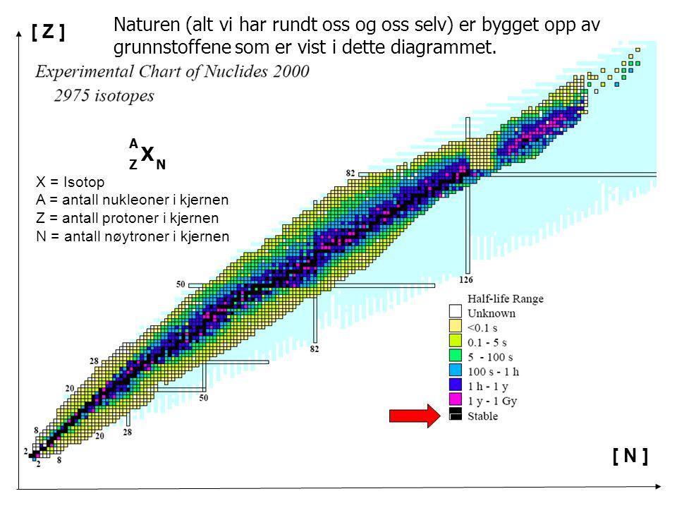 X NZ A X = Isotop A = antall nukleoner i kjernen Z = antall protoner i kjernen N = antall nøytroner i kjernen [ N ] [ Z ] Naturen (alt vi har rundt os