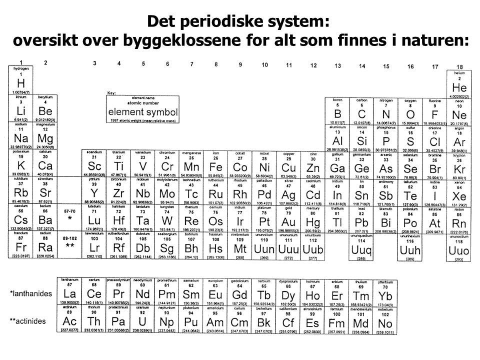 Det periodiske system: oversikt over byggeklossene for alt som finnes i naturen:
