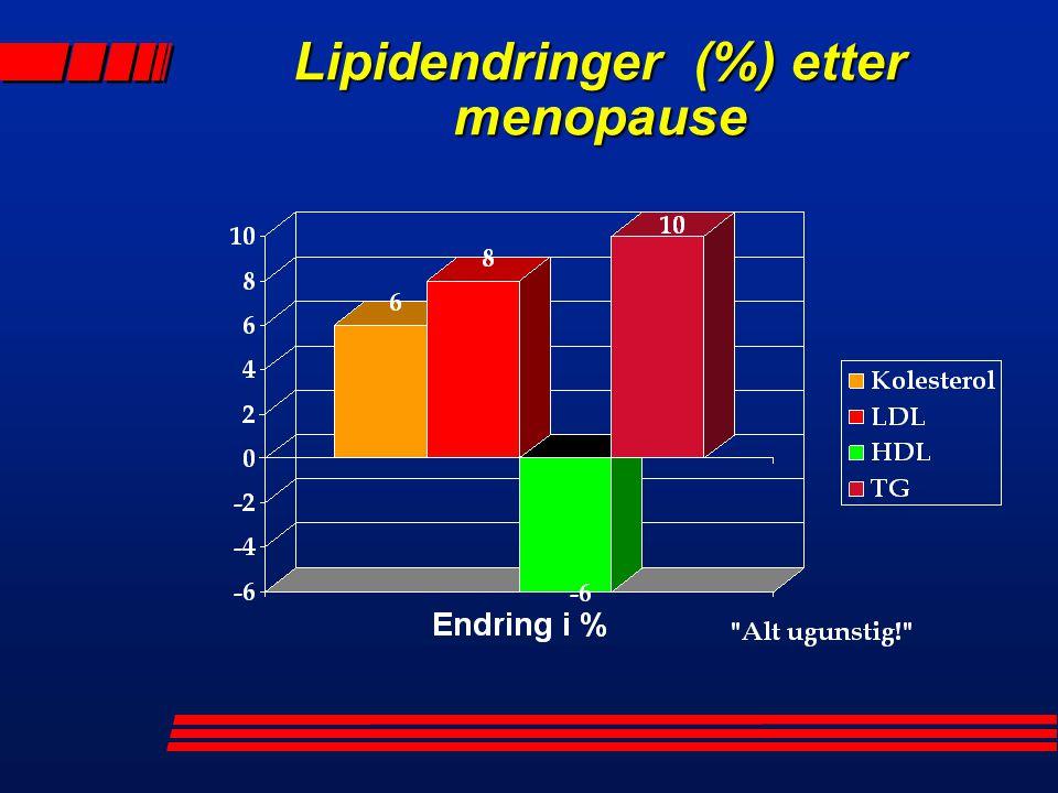 Lipidendringer (%) etter menopause