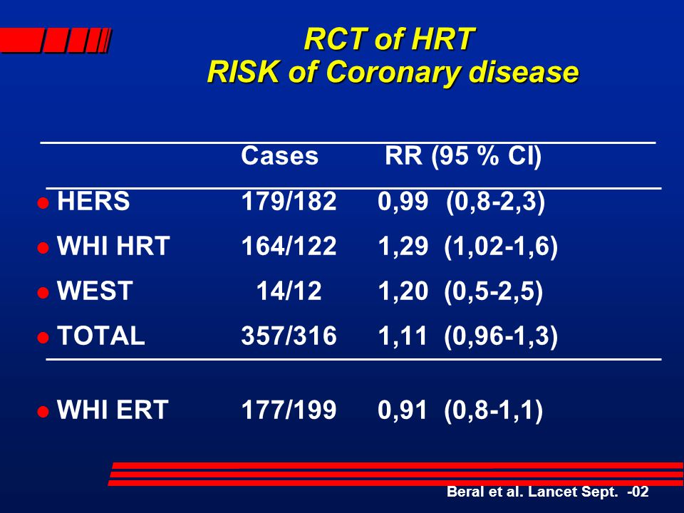 RCT of HRT RISK of Coronary disease Cases RR (95 % CI) l HERS179/1820,99(0,8-2,3) l WHI HRT164/1221,29 (1,02-1,6) l WEST 14/121,20 (0,5-2,5) l TOTAL357/3161,11 (0,96-1,3) l WHI ERT177/1990,91 (0,8-1,1) Beral et al.