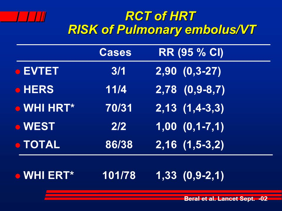 HRT AND CANCER RISK + = INCREASED; - = REDUCED; 0 = NEUTRAL; * UNOPPOSED