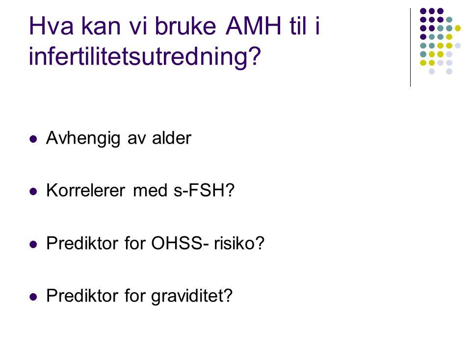 Hva kan vi bruke AMH til i infertilitetsutredning? Avhengig av alder Korrelerer med s-FSH? Prediktor for OHSS- risiko? Prediktor for graviditet?