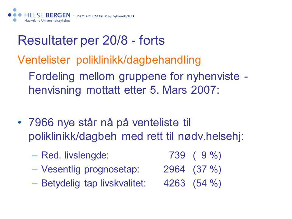 Resultater per 20/8 - forts Ventelisterpoliklinikk/dagbehandling Fordeling mellom gruppene for nyhenviste - henvisning mottatt etter 5. Mars 2007: 796