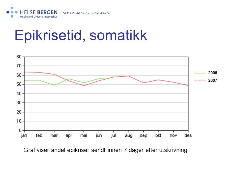 Epikrisetid, somatikk -------- 2008 -------- 2007 Graf viser andel epikriser sendt innen 7 dager etter utskrivning