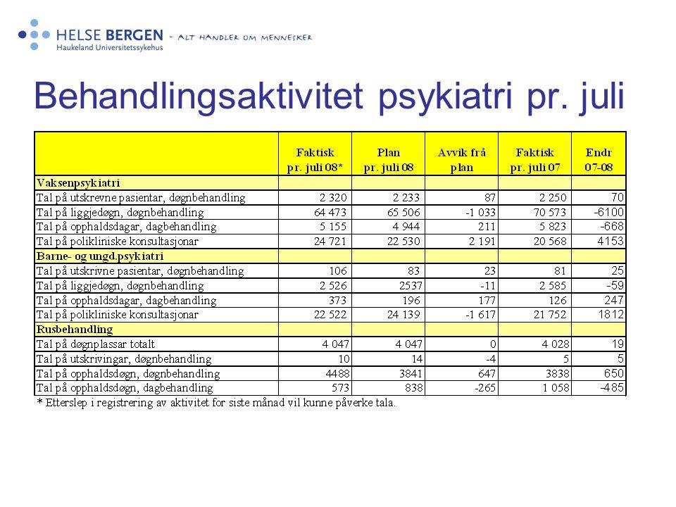 Behandlingsaktivitet psykiatri pr. juli