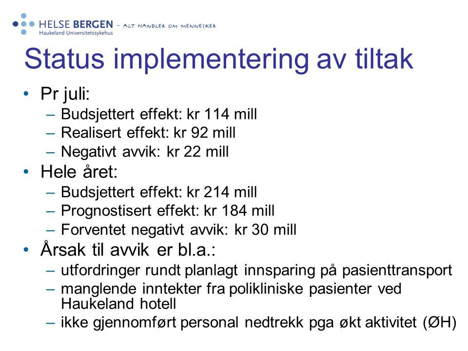 Status implementering av tiltak Pr juli: –Budsjettert effekt: kr 114 mill –Realisert effekt: kr 92 mill –Negativt avvik: kr 22 mill Hele året: –Budsje