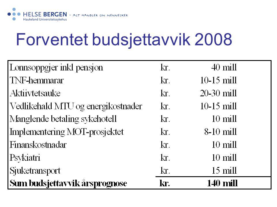 Forventet budsjettavvik 2008