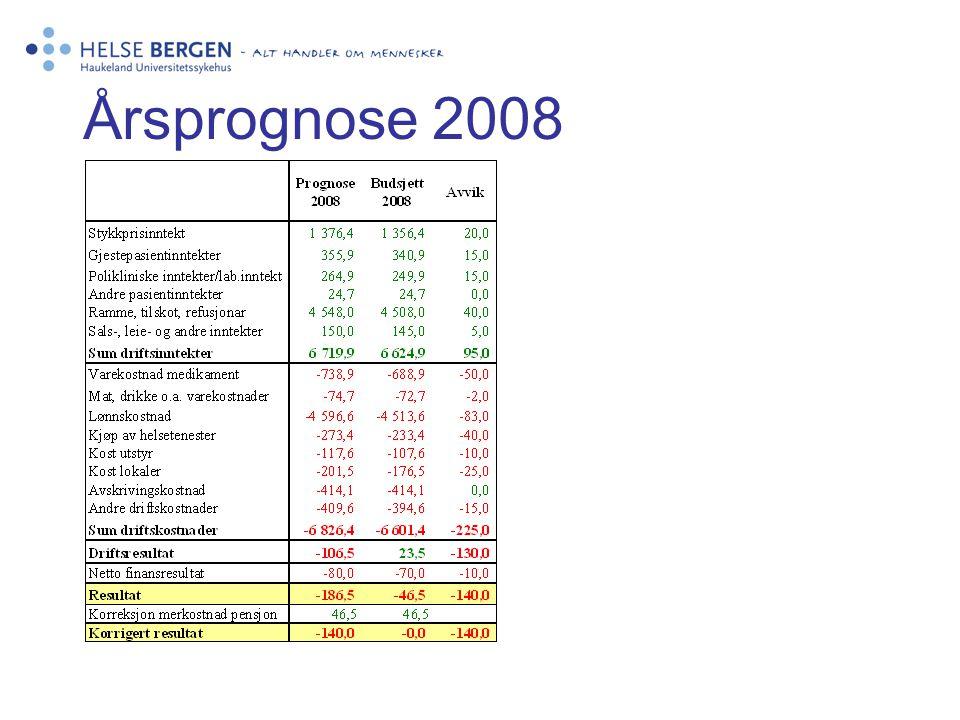 Årsprognose 2008