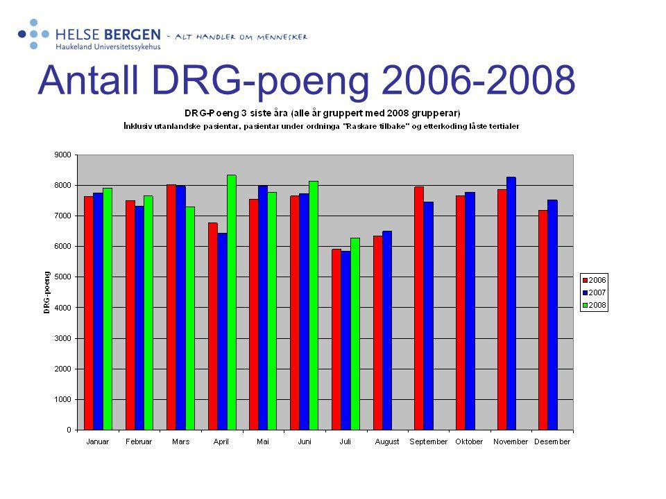Antall DRG-poeng 2006-2008