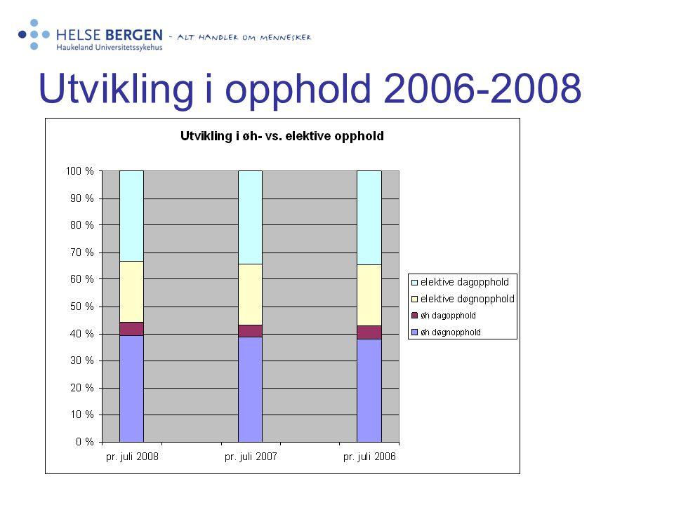 Utvikling i opphold 2006-2008