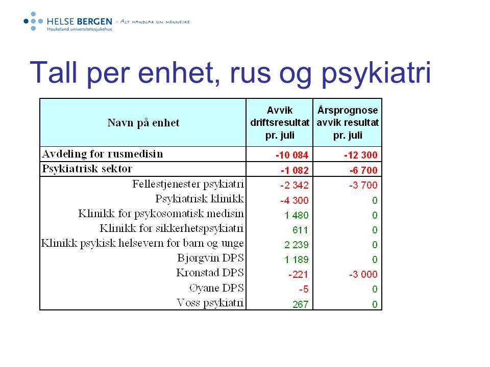 Tall per enhet, rus og psykiatri