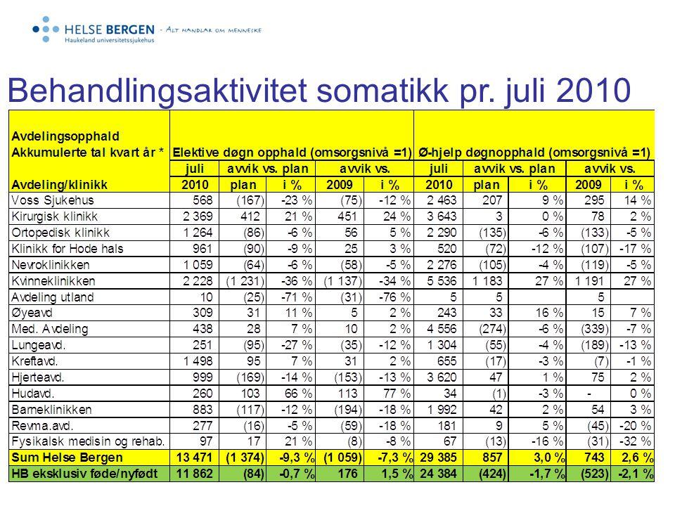 Døgnopphald per månad 2009 og 2010