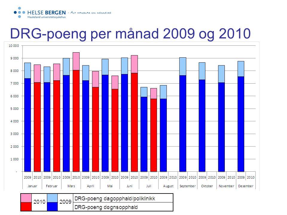 DRG-poeng per månad 2009 og 2010
