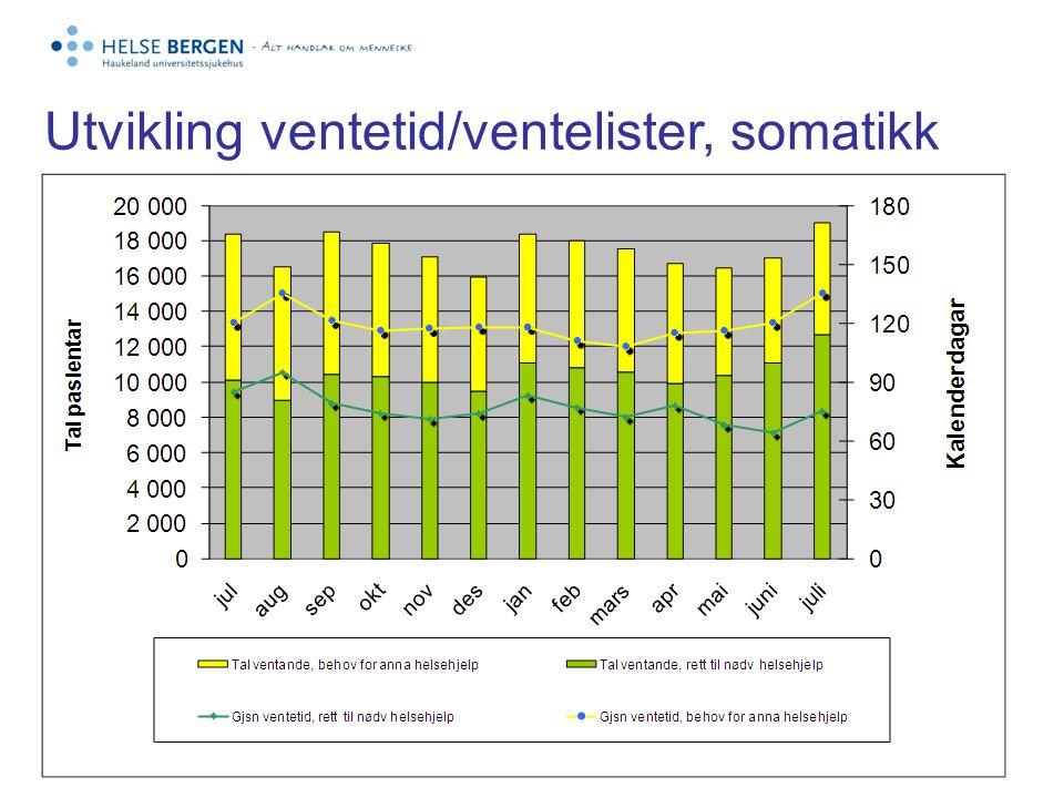 Epikrisetid somatikk 2009-2010