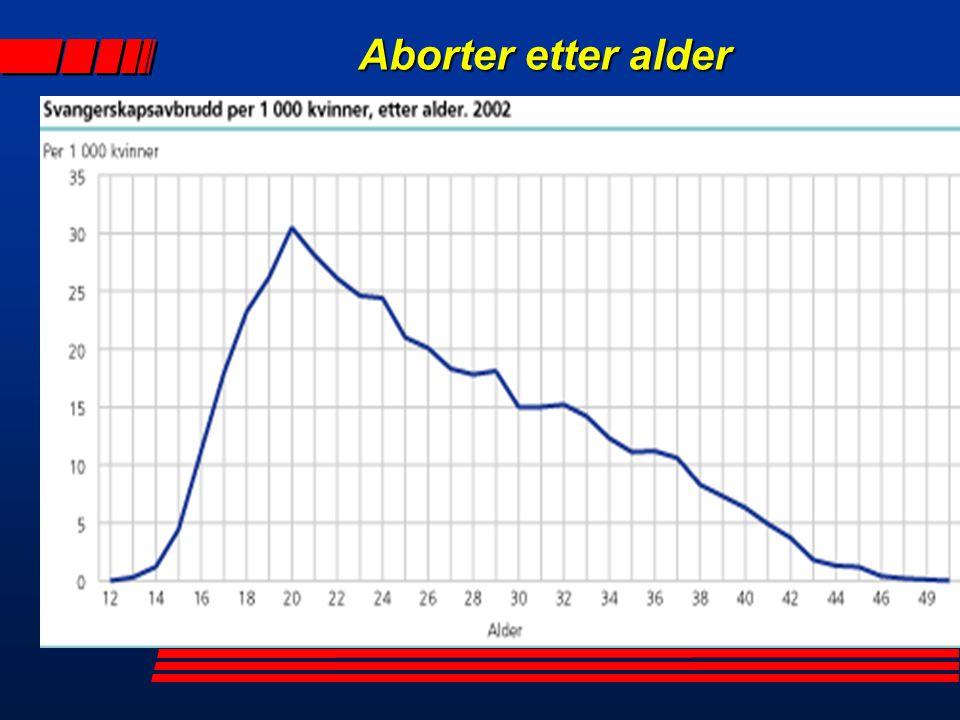 Aborter etter alder