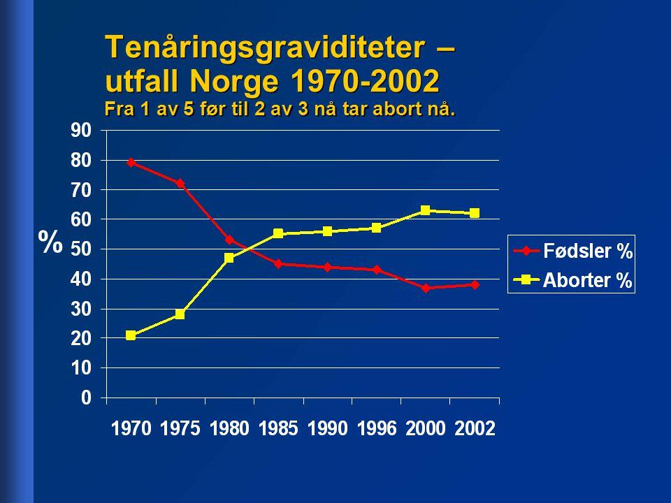 Tenåringsgraviditeter – utfall Norge 1970-2002 Fra 1 av 5 før til 2 av 3 nå tar abort nå. %