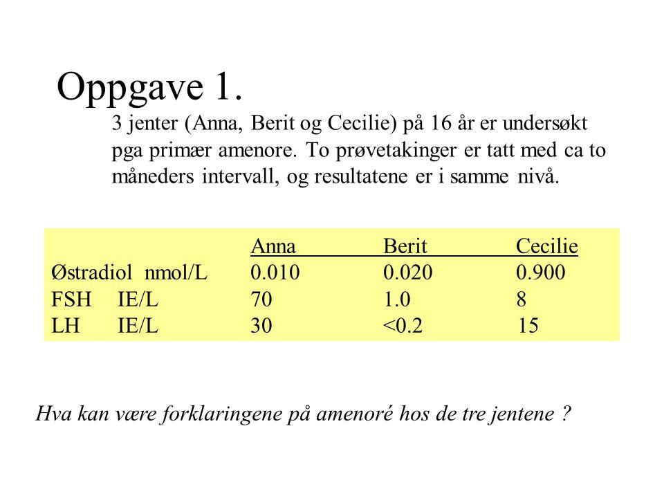 AnnaBeritCecilie Østradiol nmol/L0.010 0.0200.900 FSH IE/L 70 1.0 8 LH IE/L 30 <0.2 15 Oppgave 1. 3 jenter (Anna, Berit og Cecilie) på 16 år er unders
