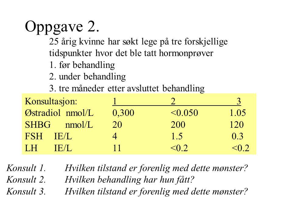 Konsultasjon:12 3 Østradiol nmol/L0,300 <0.0501.05 SHBG nmol/L20 200 120 FSH IE/L 4 1.5 0.3 LH IE/L 11 <0.2 <0.2 Oppgave 2. 25 årig kvinne har søkt le