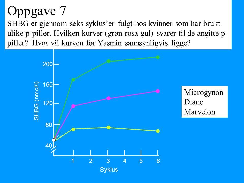 Oppgave 7 SHBG er gjennom seks syklus'er fulgt hos kvinner som har brukt ulike p-piller. Hvilken kurver (grøn-rosa-gul) svarer til de angitte p- pille