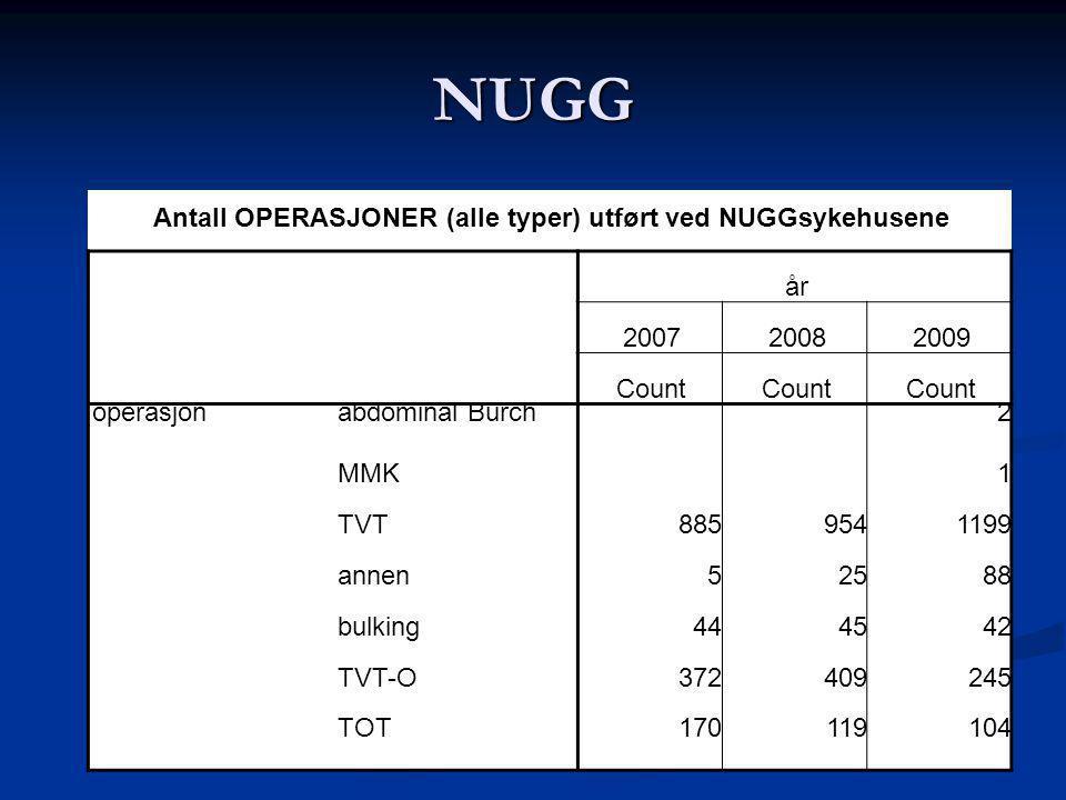 NUGG Antall OPERASJONER (alle typer) utført ved NUGGsykehusene år 200720082009 Count operasjonabdominal Burch 2 MMK 1 TVT8859541199 annen52588 bulking444542 TVT-O372409245 TOT170119104