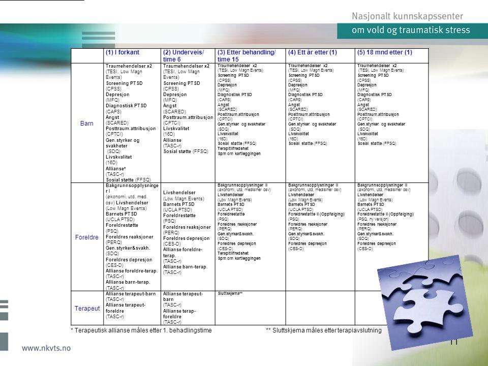 (1) I forkant(2) Underveis/ time 6 (3) Etter behandling/ time 15 (4) Ett år etter (1)(5) 18 mnd etter (1) Barn Traumehendelser x2 (TESI, Low Magn Events) Screening PTSD (CPSS) Depresjon (MFQ) Diagnostisk PTSD (CAPS) Angst (SCARED) Posttraum.attribusjon (CPTCI) Gen.styrker og svakheter (SDQ) Livskvalitet (16D) Allianse* (TASC-r) Sosial støtte (FFSQ) Traumehendelser x2 (TESI, Low Magn Events) Screening PTSD (CPSS) Depresjon (MFQ) Angst (SCARED) Posttraum.attribusjon (CPTCI) Livskvalitet (16D) Allianse (TASC-r) Sosial støtte (FFSQ) Traumehendelser x2 (TESI, Low Magn Events) Screening PTSD (CPSS) Depresjon (MFQ) Diagnostisk PTSD (CAPS) Angst (SCARED) Posttraum.attribusjon (CPTCI) Gen.styrker og svakheter (SDQ) Livskvalitet (16D) Sosial støtte (FFSQ) Terapitilfredshet Spm om kartleggingen Traumehendelser x2 (TESI, Low Magn Events) Screening PTSD (CPSS) Depresjon (MFQ) Diagnostisk PTSD (CAPS) Angst (SCARED) Posttraum.attribusjon (CPTCI) Gen.styrker og svakheter (SDQ) Livskvalitet (16D) Sosial støtte (FFSQ) Traumehendelser x2 (TESI, Low Magn Events) Screening PTSD (CPSS) Depresjon (MFQ) Diagnostisk PTSD (CAPS) Angst (SCARED) Posttraum.attribusjon (CPTCI) Gen.styrker og svakheter (SDQ) Livskvalitet (16D) Sosial støtte (FFSQ) Foreldre Bakgrunnsopplysninge r I (økonomi, utd, med.