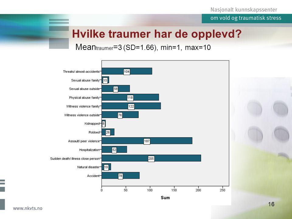 Hvilke traumer har de opplevd? 16 Mean traumer = 3 (SD=1.66), min=1, max=10
