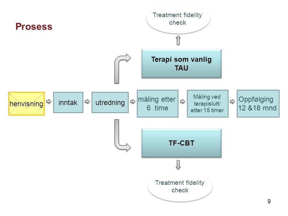 Prosess inntakutredning Terapi som vanlig TAU Terapi som vanlig TAU TF-CBT måling etter 6.time Måling ved terapislutt/ etter 15 timer Oppfølging 12 &18 mnd Treatment fidelity check Treatment fidelity check Treatment fidelity check Treatment fidelity check henvisning 9