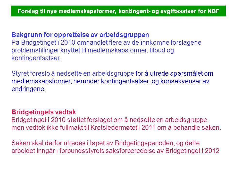Forslag til nye medlemskapsformer, kontingent- og avgiftssatser for NBF Bakgrunn for opprettelse av arbeidsgruppen På Bridgetinget i 2010 omhandlet flere av de innkomne forslagene problemstillinger knyttet til medlemskapsformer, tilbud og kontingentsatser.