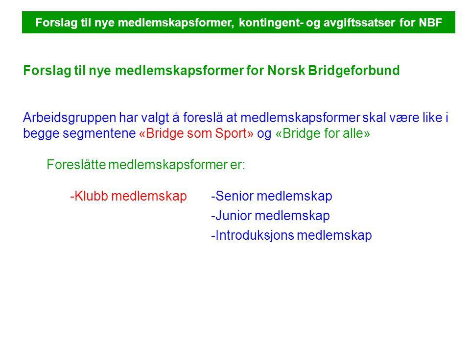 Forslag til nye medlemskapsformer, kontingent- og avgiftssatser for NBF Forslag til nye medlemskapsformer for Norsk Bridgeforbund Arbeidsgruppen har valgt å foreslå at medlemskapsformer skal være like i begge segmentene «Bridge som Sport» og «Bridge for alle» Foreslåtte medlemskapsformer er: -Klubb medlemskap-Senior medlemskap -Junior medlemskap -Introduksjons medlemskap