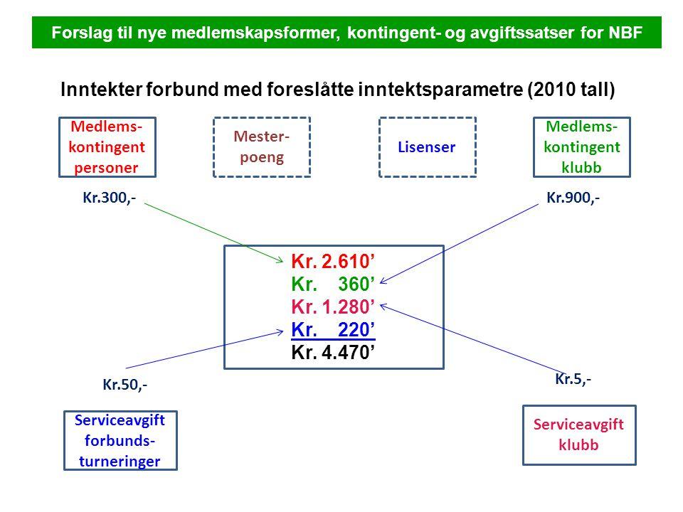 Medlems- kontingent personer Kr.2.610' Kr. 360' Kr.