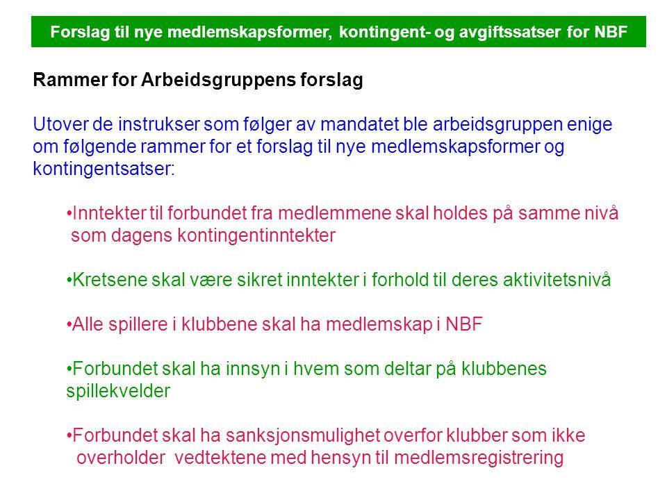 Forslag til nye medlemskapsformer, kontingent- og avgiftssatser for NBF Arbeidsgruppen har i utgangspunktet samlet seg om å foreslå følgende satser til kontingenter og avgifter til forbundet: Medlemsformer - kontingentsatser Klubb:kr 900,00 pr.